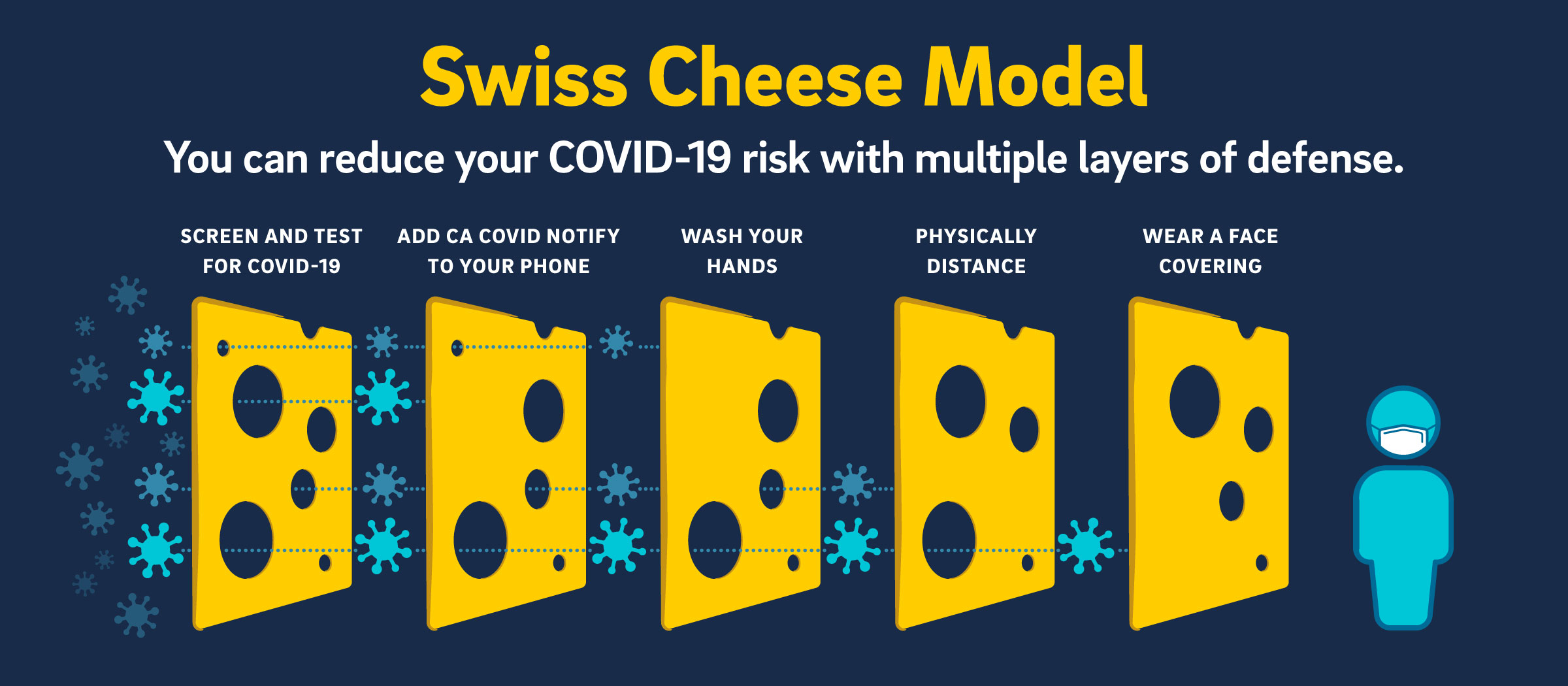 Swiss Cheese Model. Reduce your COVID-19 risk with multiple layers of defense.